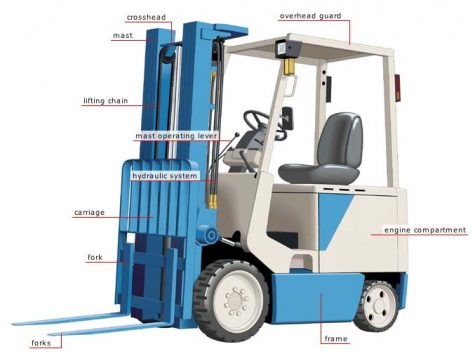 Forklifts Throughout the Years